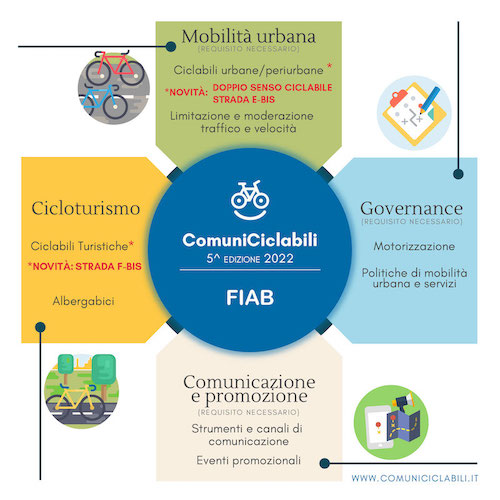 Infografica Comuniciclabili